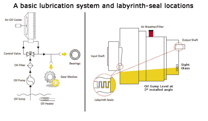 toyota engine parts diagram with Two Reasons Why Gearboxes Leak on Funk furthermore Saturation Dive Manual Transmission Gear Design in addition Two Reasons Why Gearboxes Leak together with Cleaning And Checking Leaf Springs together with 3 4l 5vz Fe Conversion.