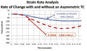 The red dotted trace plots the torque reversal magnitude and rate of change for a 750 kW turbine without asymmetrical torque control. The blue trace plots the same with an asymmetrical torque control in place and shows its effectiveness in reducing maximum reverse torque, and rate of the reverse torque increase.