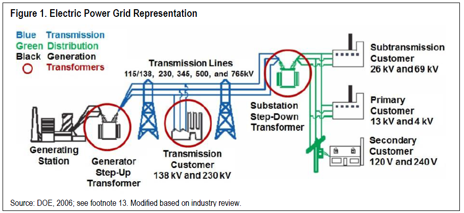 Report Update Large Power Transformers And The U S