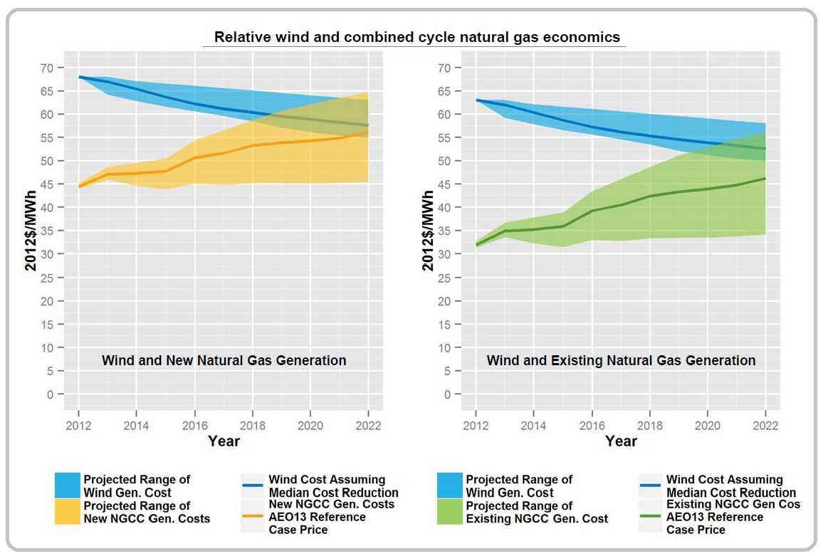Dark yellow and green lines represent the projected cost of natural gas-fired generation based on reference case fuel prices derived from the Energy Information Administration (EIA) Annual Energy Outlook (AEO) (EIA 2013b); for wind the dark blue line represents the generation cost associated with wind plants operating in median wind resource quality sites plus cost adders to reflect the provision of consistent capacity and energy resources to the system. More specifically, when comparing wind with new gas-fired generation (left), cost adders are included to reflect the incremental system capacity ($5/MWh as reported by EnerNex [2010], IEA [2010], Milligan and Porter [2008]) required to provide a capacity value comparable to a new combined cycle gas-fired plant and to cover incremental balancing expenditures ($2/MWh as summarized by Wiser and Bolinger [2013]) associated with the addition of variable generation into the power system. When comparing wind with existing gas-fired generation (right), as a fuel saver and assuming no need for additional capacity, only the balancing expenditures cost adder is included. 7 Wind cost reductions are based on the median, 25th, and 75th percentile literature cost reduction trajectory for wind power (Lantz et al. 2012). Bands represent uncertainty in projected costs as reported by Lantz et al. (2012) for wind and EIA (2013b) for natural gas. High and low gas prices are based on prices reported in the EIA's AEO low and high resource recovery scenarios. The gaps between the median wind cost reduction trajectory (dark blue line) and the reference case gas-fired generation cost (dark yellow and green lines) are used to inform the development of ramp-down scenarios discussed in Section 2.