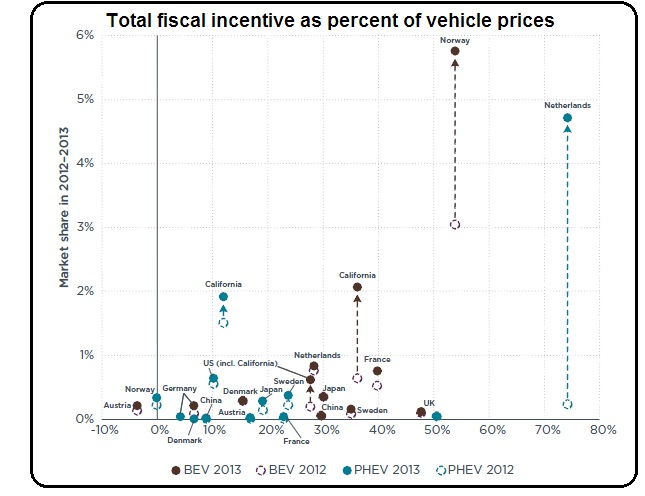2017 And Market Share Vs Per Vehicle Incentive For Battery Electric