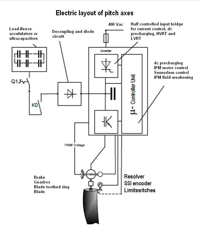 The schematic shows the general control layout for one blade.