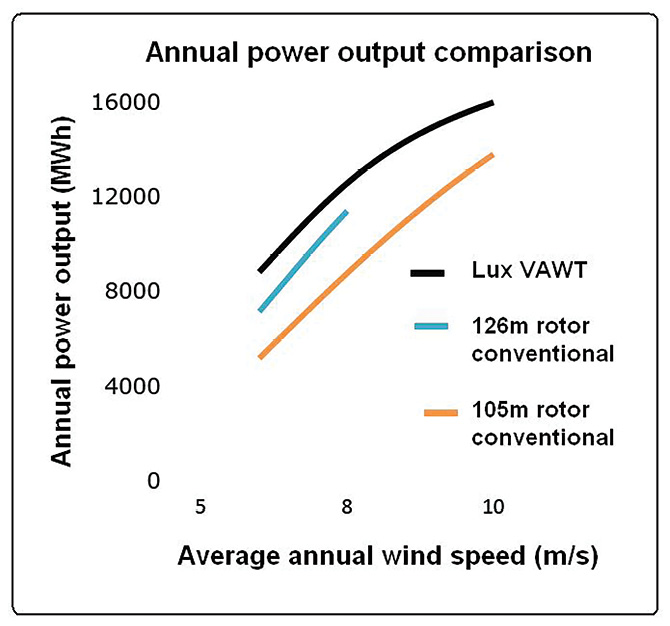 Lux predicts that his vertical axis design can outperform conventional turbines.