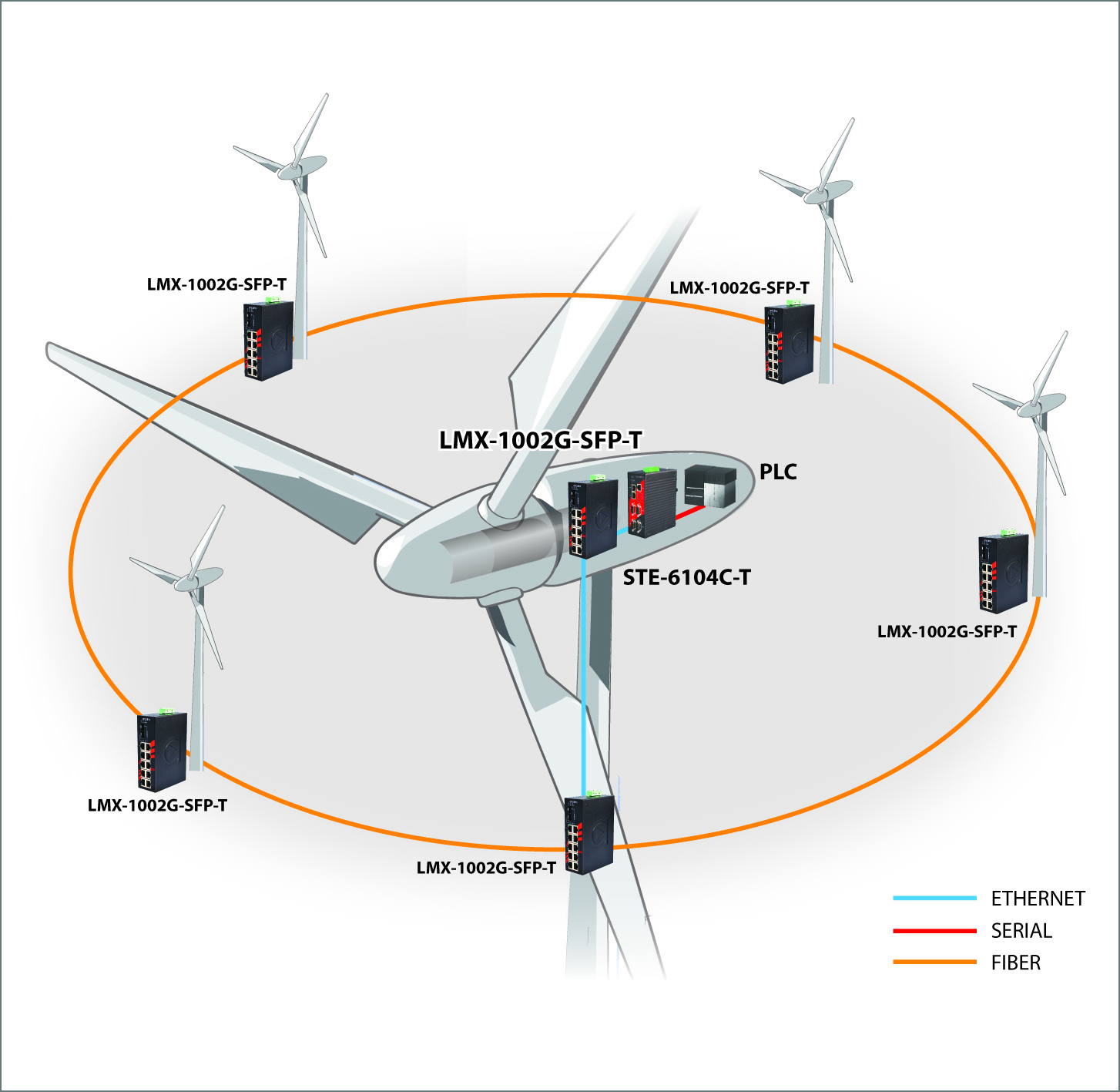 Making the connection Advanced networking at wind farms