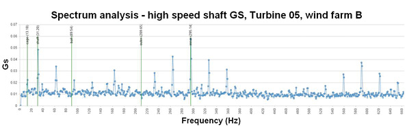 The spectrum analysis identifies significant vibrations and the rotating components responsible for the peaks.
