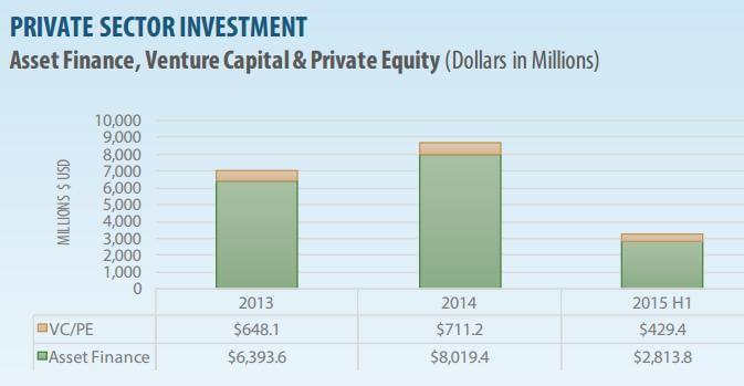 The graph reveals some investing in 8 of 13 western states.