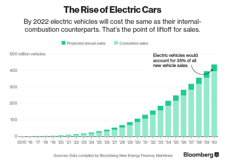 Electric Cars Oil