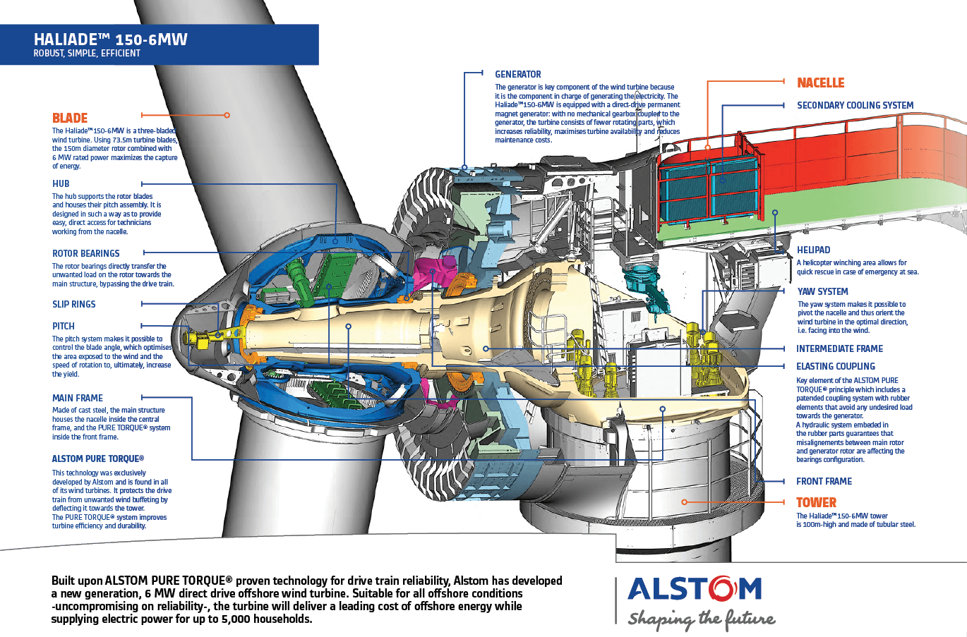 Alstom Haliade 150 6mw First Utility Scale Wind Turbine To Work In Diagram Also Power Generator Diagrams On Georges Middle Son Paul