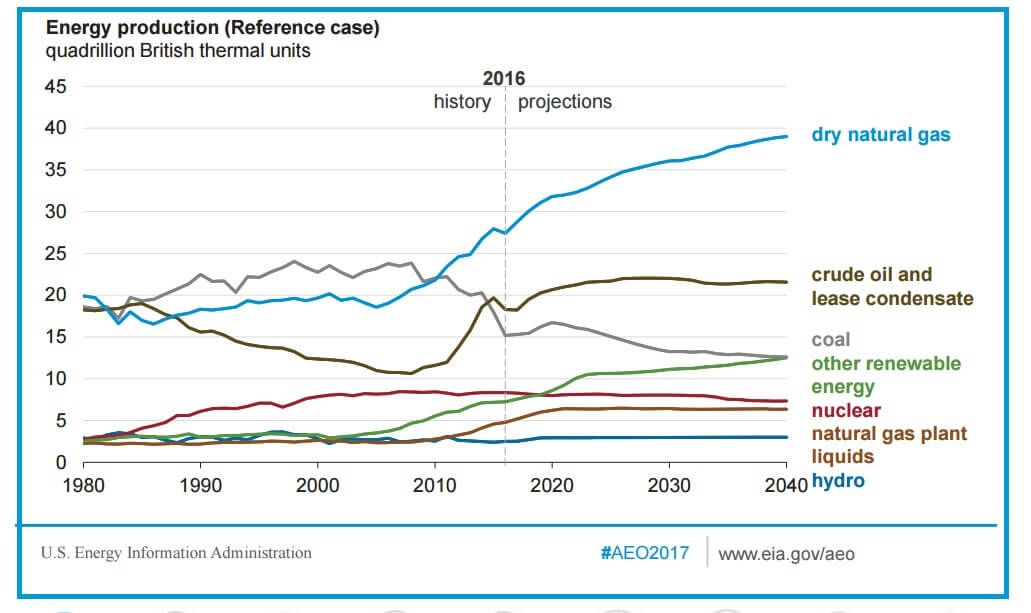 EIA's Annual Energy Outlook projects to 2050