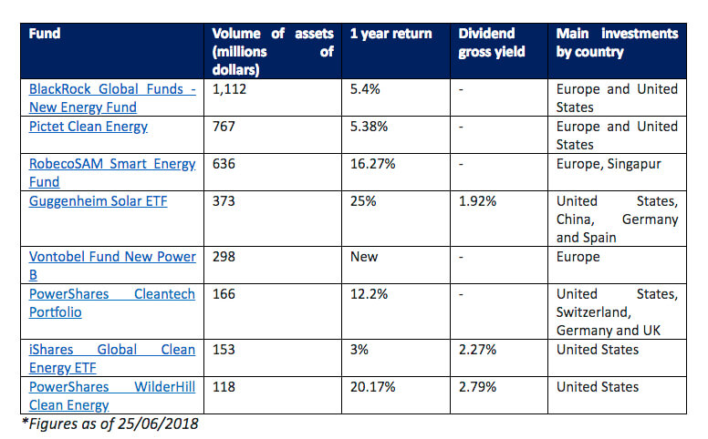 The Top 8 Renewable Energy Funds