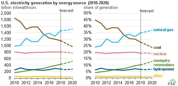 EIA forecasts renewables will be fastest growing source of